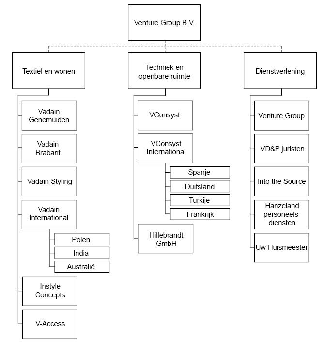 2017-Organogram-Venture-Group.jpg